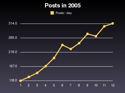 Posts pro Tag im 2005 im Monatsdurchschnitt
