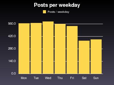 Blog-Statistik: Weniger Beiträge am Wochenende